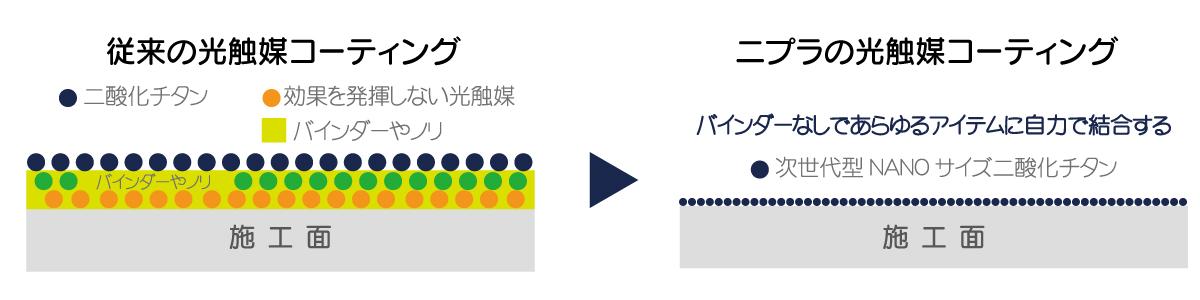 ニプラの光触媒コーティング