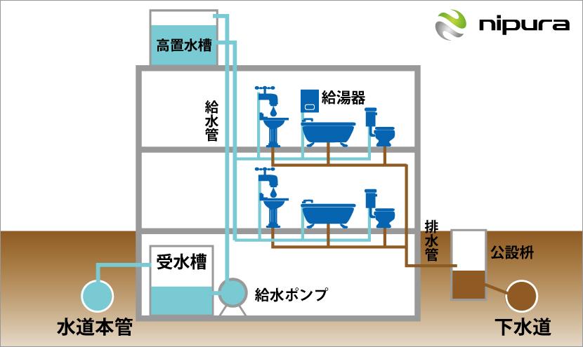 ニプラ給排水設備2